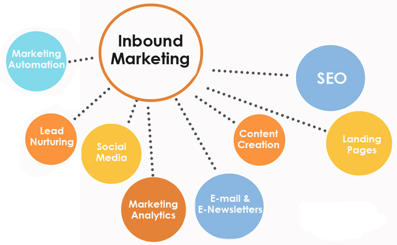 Outbound Marketing Includes