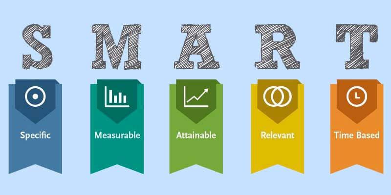 SMART Goals in Inbound Marketing