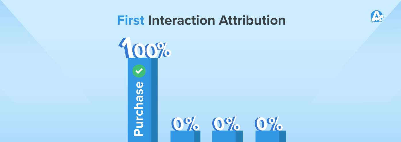 first interaction attribution models