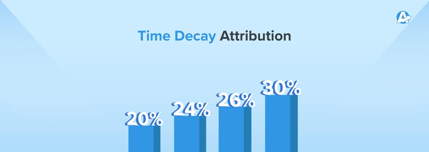 time decay attribution model in digital marketing