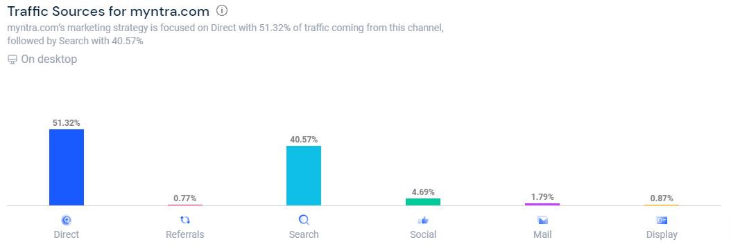 Myntra-Online-marketing-strategy